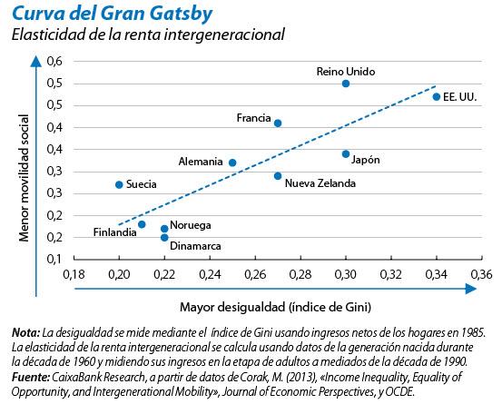 Curva del gran Gatsby: desigualdad y movilidad social